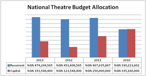National Theatre Chart