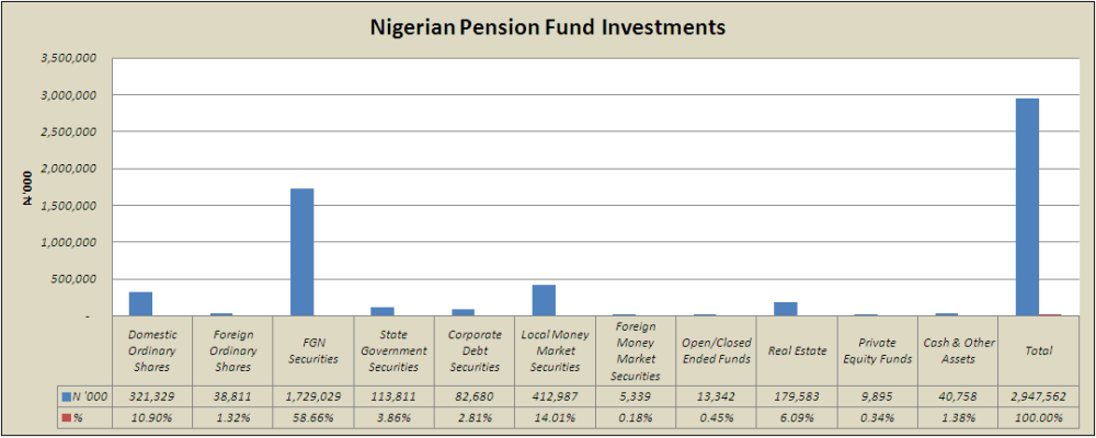 PFA Assets Investments