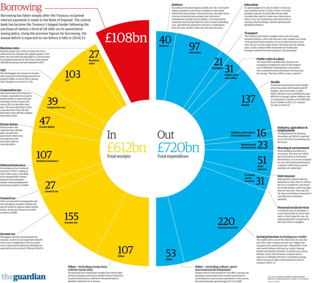 Budget spending and tax receipts visualised